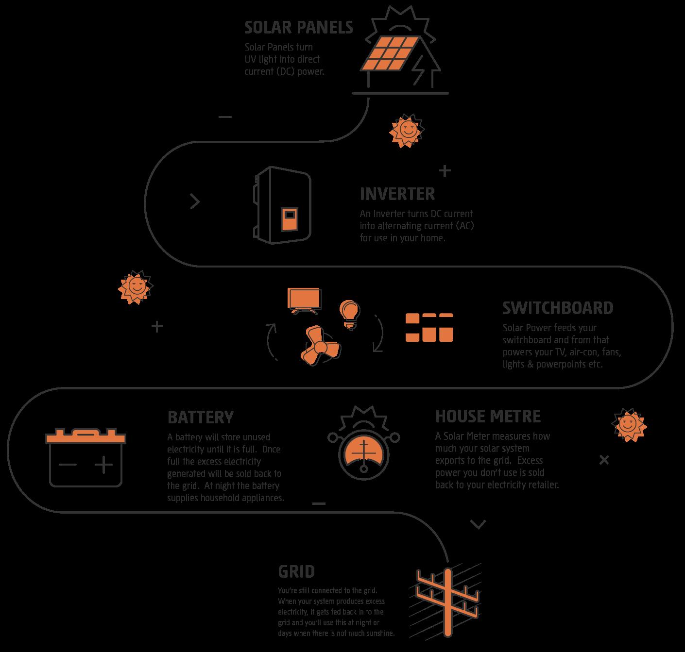 hybrid system steps